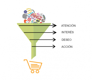 purchase-funnel-cono